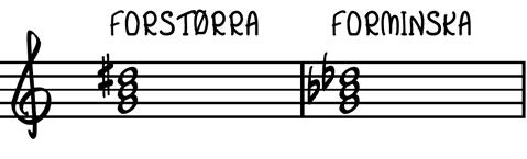 forstørra-forminska-noter