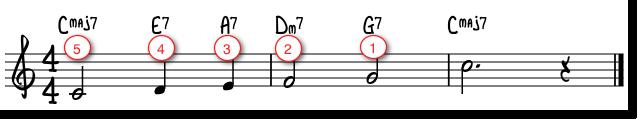 Melodi med dominantrekke