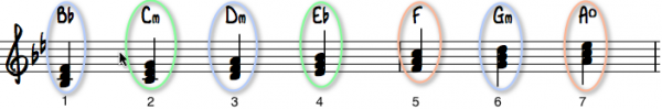 Bb-dur-m-akkordgrupper