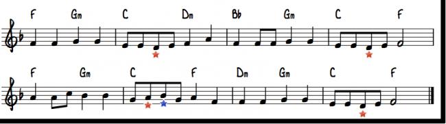 """eksempel på harmonisering ved hjelp av kvintsirkelen: """"Se min-kjole"""""""