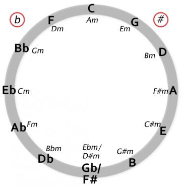 kvintsirkelen-m-kryssogb