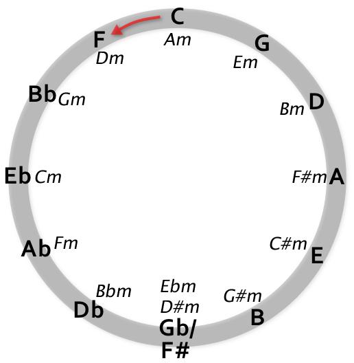 kvintsirkelen-m-mollparalleller