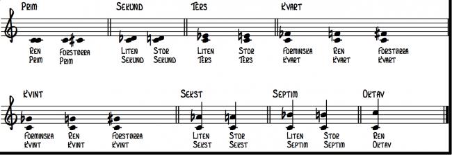 Alle intervallene innenfor en oktav