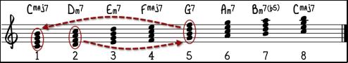 skalaakkorder-2-5-1