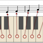 hvite tangenter i notesystemet