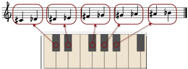 notasjon av svarte tangenter