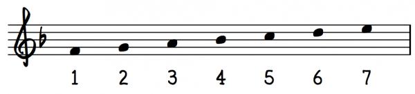 f-dur skala